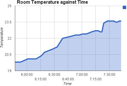 Stove data experimental test data - temperature of room over time