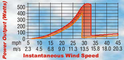 The Air-X Wind Turbine Power Curve