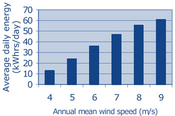 Iskra AT5-1 Wind Turbine Performance at Different Average Wind Speeds