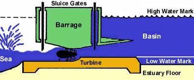 Tidal turbines built into a tidal barrage