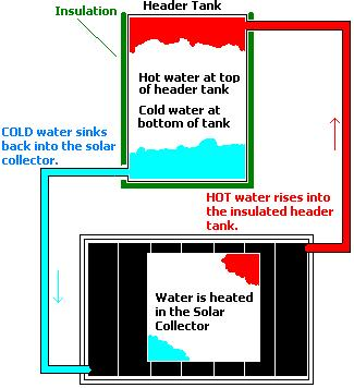 Basic schematic of a thermosyphon solar water heating system
