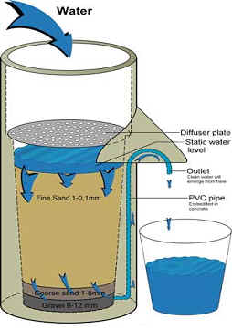 Bio-sand (slow sand) filter for greywater
