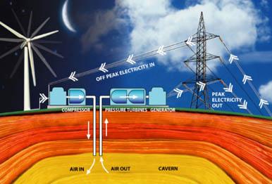 Compressed Air Energy Storage System