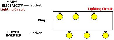A lighting circuit which can be powered by either mains electricity or renewable energy via a power inverter