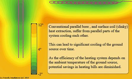 Conventional methods for ground source heat pump installation