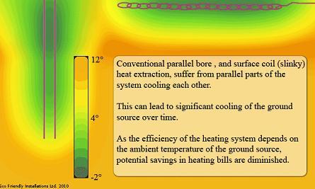 Conventional methods for ground source heat pump installation