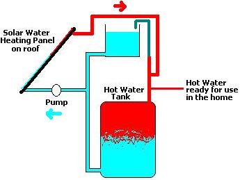 Direct solar water heating schematic