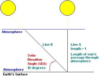 The effect of the atmosphere (air mass) on solar panel generation