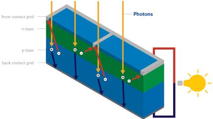 Generating electricity in a solar cell