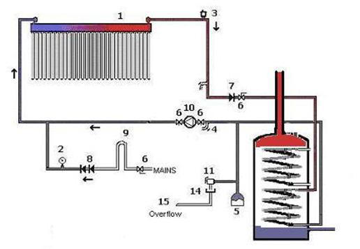Evacuated tube solar water heating system schematic