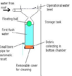 Floating Ball First Flush Rainwater Harvesting System