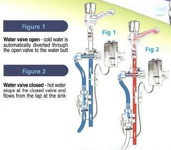 Schematic which shows the operation of Hydrosave - cool water is diverted away from the tap until it is hot enough