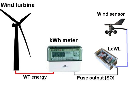Integrating LeWL with a wind sensor and the output from a kWh meter