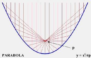 Parabolic trough with focus