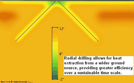 Radial drilling for ground source heat pump installations