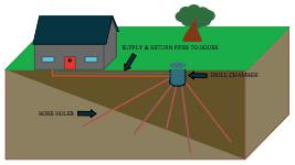 Radial drilling for ground source heat pump bore holes