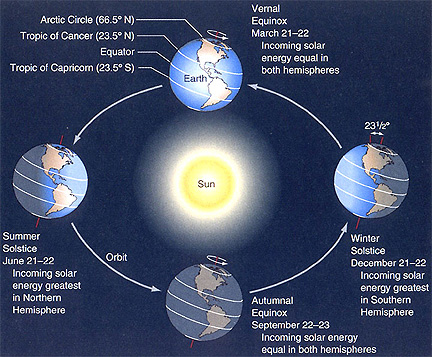 The angle of Sun to the Earth (solar declination) and the seasons