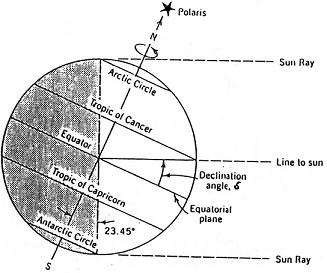 Explanation of solar declination and a graph of solar declination values against time