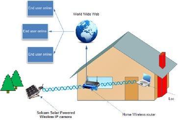 Solcam Solar Powered Wireless IP Camera | REUK co uk