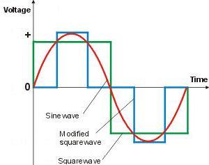 Modified square wave