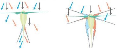 Airdolphin Swing Rudder System