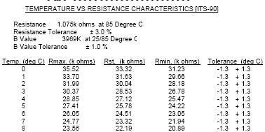 Table of relationship between resistance and temperature for a thermistor