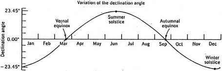 Sine wave of declination against time through the year and the seasons