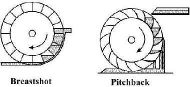 Breastshot and Pitchback Waterwheels