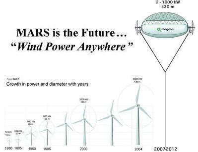 Magenn MARS Air Rotor