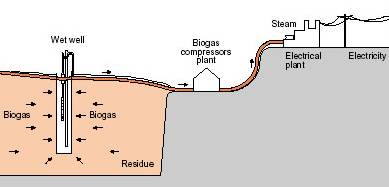 Biogas collected from landfill site and used to generate electricity