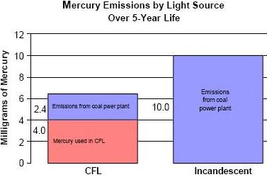 Comparison of Mercury Emissions from CFL and Incadescent Light Bulbs