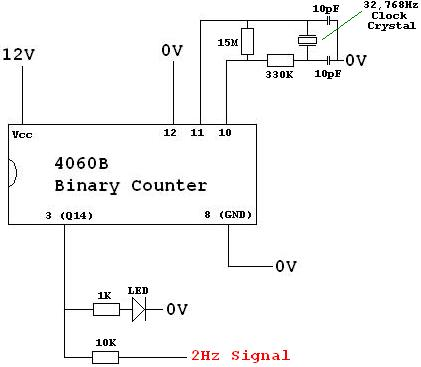 Make a 2Hz time base using a clock crystal and a 4060B binary counter