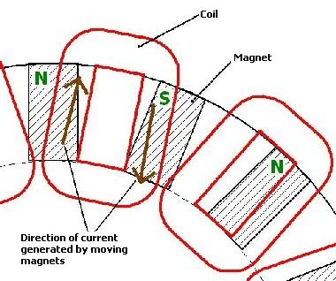 coils and magnets wind turbine alternator basics reuk co uk Generator Circuit Breaker Wiring Diagram at crackthecode.co