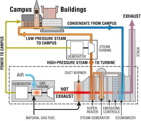 Combined heat and power system at Cornell University