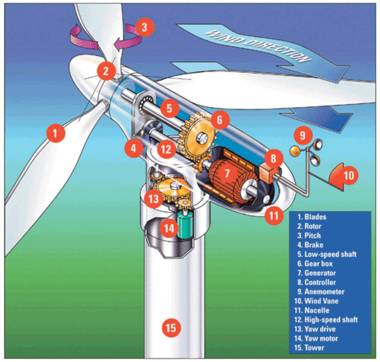 Cut away illustration of the workings of a commercial wind turbine generator