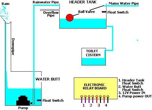 Complete design for a rainwater toilet flush system