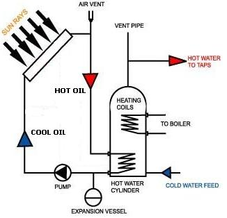 solar water heating diagram