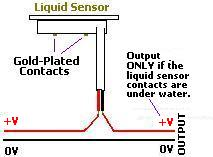 Making the connections for a liquid sensor