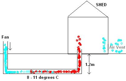 DIY Geothermal shed heating system