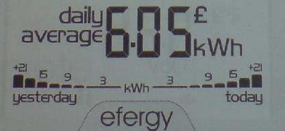 efergy eLite daily average displayed