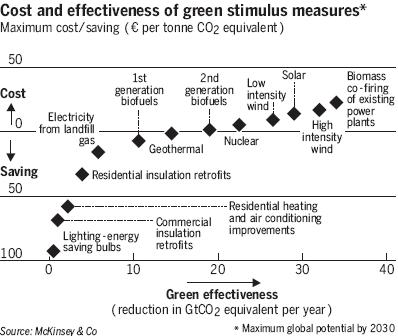 Cost and effectiveness of green stimulus measures