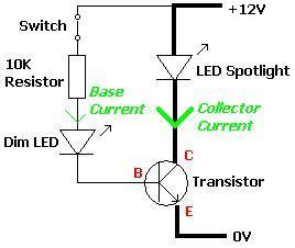 Example Transistor Circuit With LEDs | REUK.co.uk on led pinout, led breadboard, christmas lighting technology, integrated circuit, led datasheet, solid-state lighting, led wire, led display, led pictorial, led pspice, led signs, thermal management of high-power leds, led layout, led component, led circuit, led wiring, liquid crystal display, led board, led power, led lamp, incandescent light bulb, strobe light, black light, plasma display, led timeline, led symbol, led diagram, laser diode, led polarity, led street light, led arduino code, led driver, windscreen wiper,