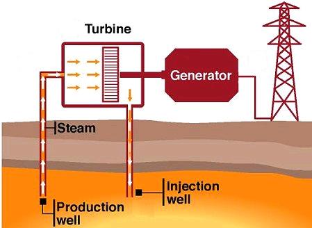 Geothermal Power Plant Diagram The geothermal power plant
