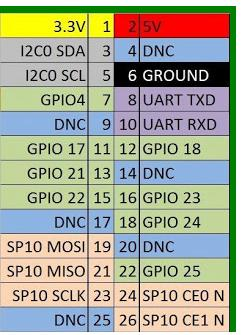 GPIO Pinouts for Raspberry Pi Rev 2