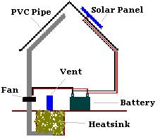 Greenhouse heatsink system plans