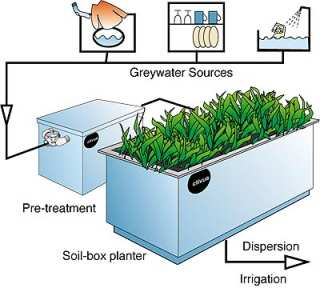 Greywater Treatment   Greywater.com