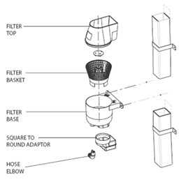 Schematic diagram of the components of a Guttermate rainwater filter and diverter