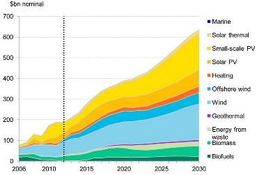 Investment in renewable energy companies