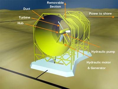Rotech Tidal turbine - Lunar Energy