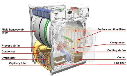 http://www.reuk.co.uk/OtherImages/miele-heat-pump-condenser-tumble-dryer.jpg